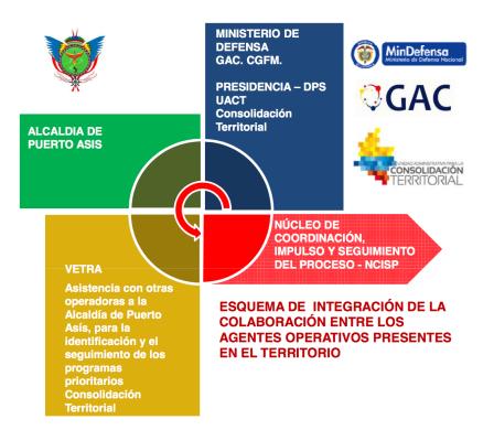 ConstituciónDeNúcleo