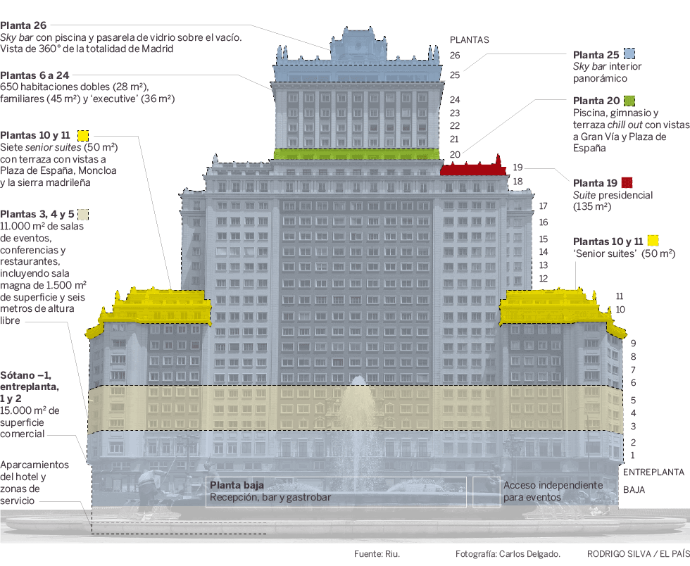 Así será el hotel de lujo del Edificio España: la joya de Riu enMadrid